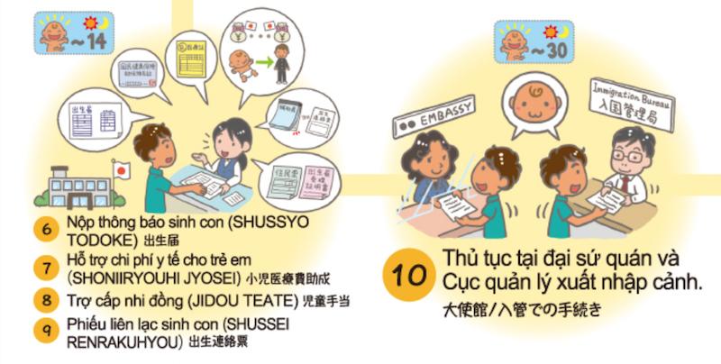 Thủ tục làm giấy khai sinh cho con tại Nhật mới nhất 2021