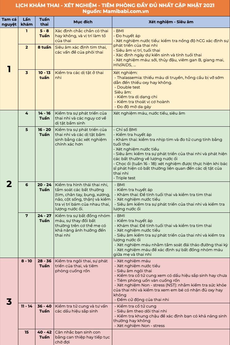 Lịch Khám Thai, Xét Nghiệm, Tiêm Phòng Đầy Đủ Trong Suốt Thai Kỳ - Cập Nhật Mới Nhất 2021